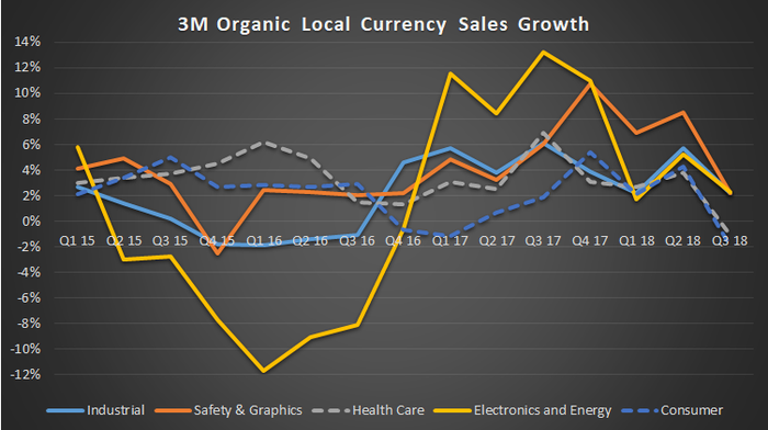 3M sales growth by segment.