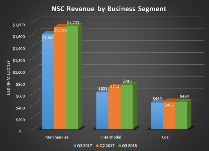 NSC revenue by business segment for Q3 2017, Q2 2018, and Q3 2018. Shows noticable increases for merchandise and intermodal.
