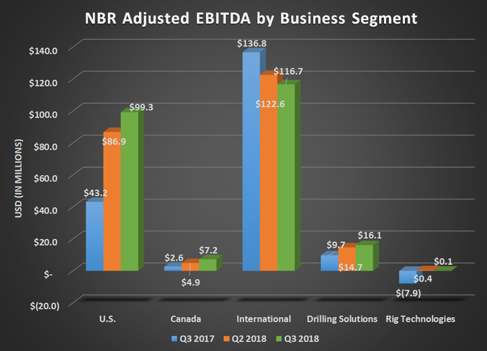 NBR adjusted EBITDA by business segment for Q3 2017, Q2 2018, and Q3 2018. Shows improvement in US and drilling systems, but a decline for international.