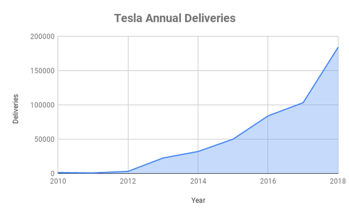 Chart of Tesla deliveries