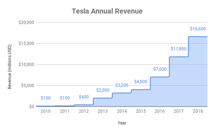 Chart of Tesla revenue growth