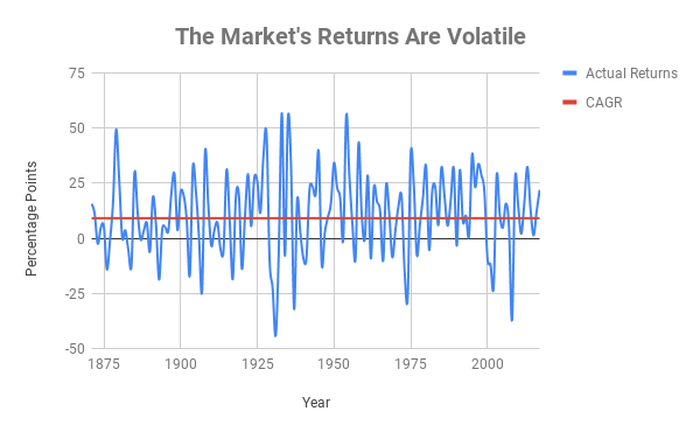 Chart comparing the market's CAGR to its actual returns over time