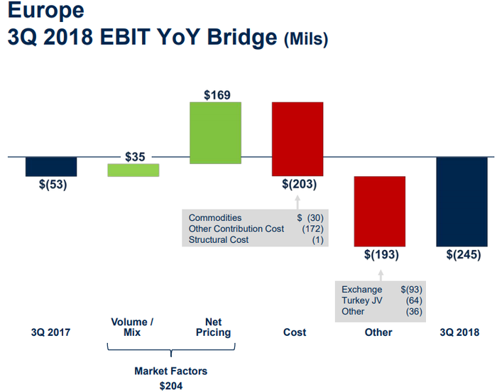 Graphic showing Ford Europe's EBIT walk from a loss of $53 million in Q3 last year to a $245 million loss during this year's third quarter.