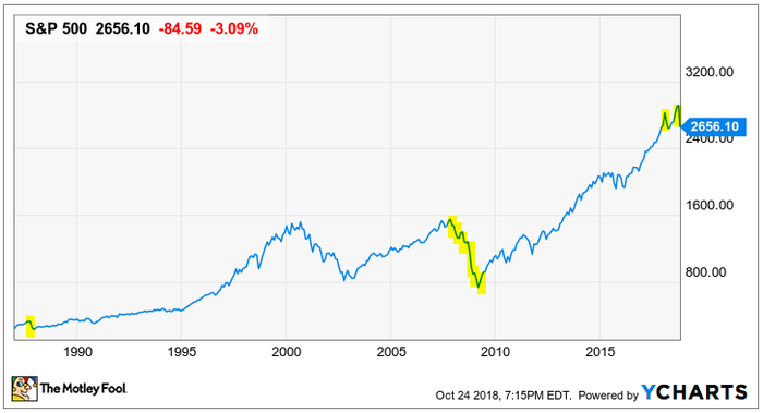 A 31-year look at how the S&P 500 has shrugged off stock market corrections.