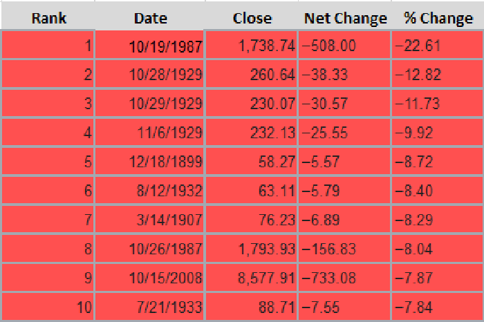 A table showing the top 10 largest single-session percentage declines in the Dow Jones Industrial Average.