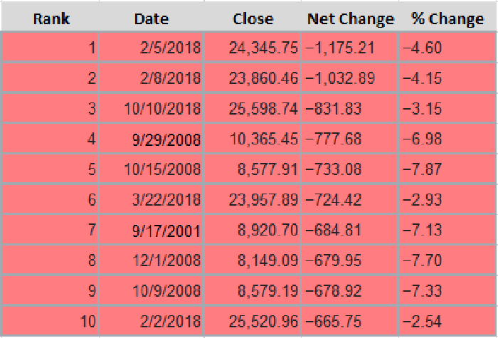 A table showing the top 10 largest single-day point declines in the Dow Jones Industrial Average.