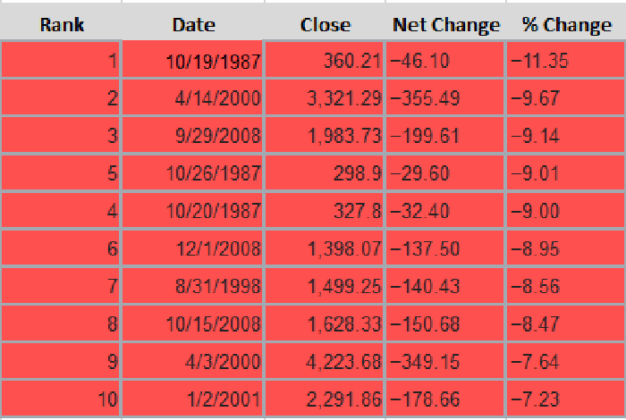 A table showing the top 10 largest single-session percentage declines in the Nasdaq Composite.