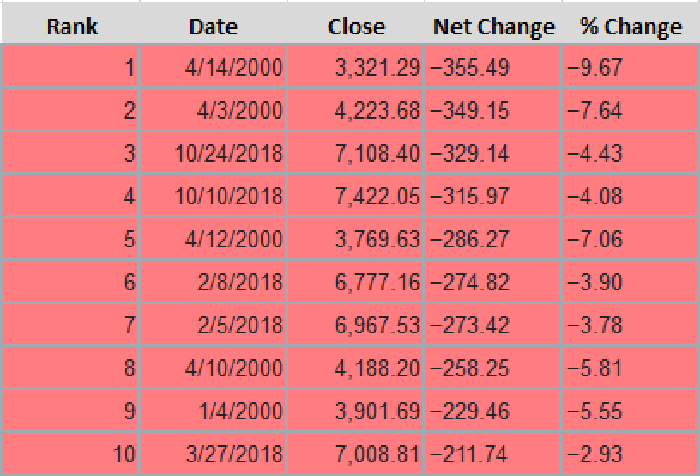 A table showing the top 10 single-day point declines in the Nasdaq Composite.