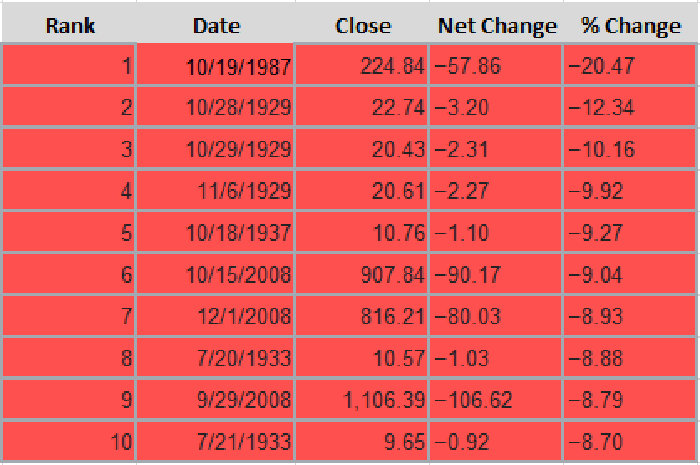 A table showing the top 10 largest single-day percentage declines in the S&P 500.