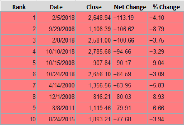 A table showing the top 10 single-day point declines for the S&P 500.