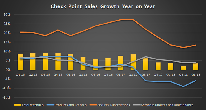 Check Point sales growth.