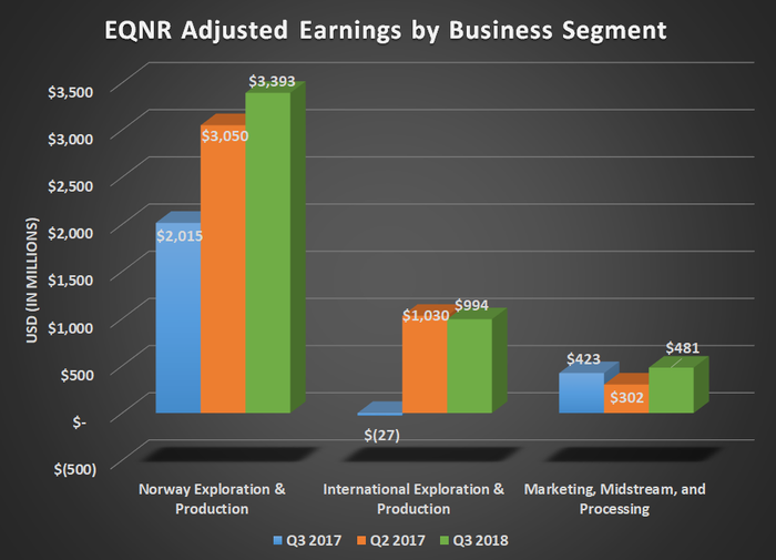 EQNR adjusted earnings by business segment for Q3 2017, Q2 2018, and Q3 2018. Shows large year-over-year gains for both exploration and production segments.