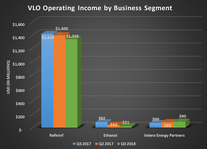 VLO operating income by business segment for Q3 2017, Q2 2018, and Q3 2018. Shows slight decline in refining overshadowing anything the other segments did.