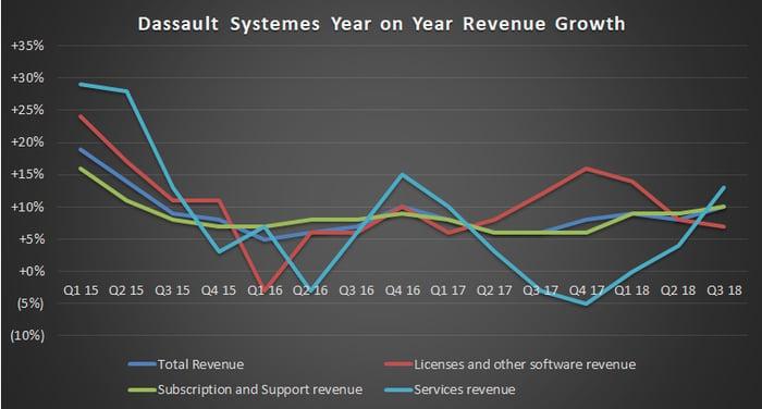 Dassault Systemes revenue growth, Q1 2015 through Q3 2018