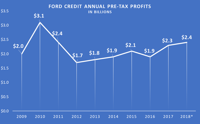 Line chart showing consistent pre-tax profit gains from 2012 through 2018.