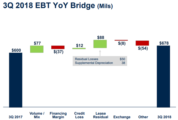 Bar chart showing volume/mix and lease residuals boosted Ford credit pre-tax.