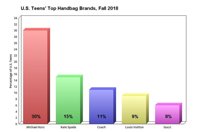 Graph Showing Top Handbag Brands For U S