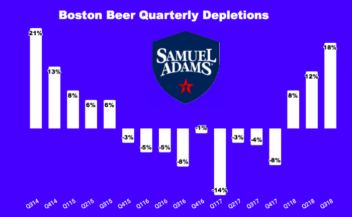 Chart of Boston Beer's quarterly depletions growth