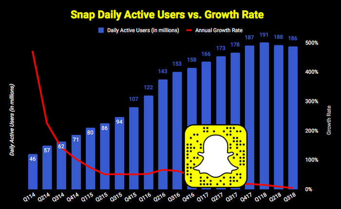 Chart of Snap's daily average user growth
