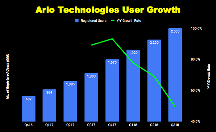 Chart of Arlo Technologies quarterly user growth