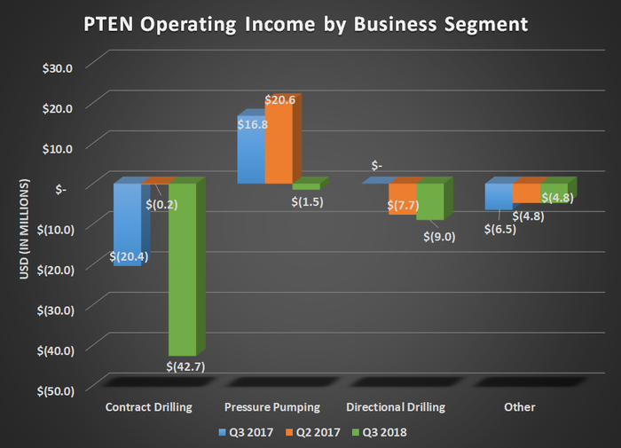 PTEN operating income by business segment for Q3 2017, Q2 2018, and Q3 2018. Shows declines in pressure pumping, contract drilling, and directional drilling.