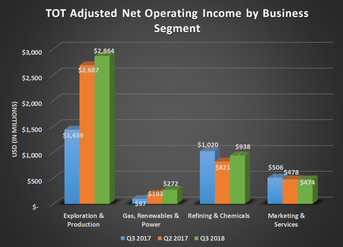 TOT adjusted net operating income by business segment for Q3 2017, Q2 2018, and Q3 2018. Shows improvements in E&P and Gas, Renewables & Power offsetting declines for Refiining & Chemicals and marketing