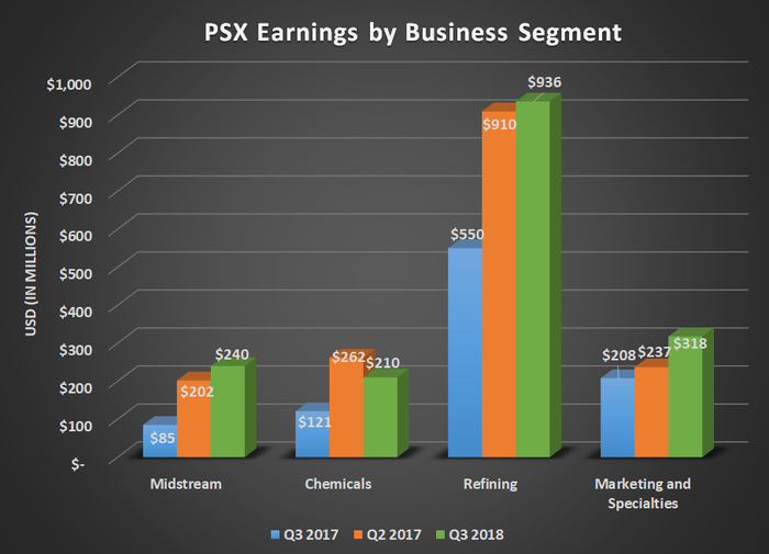 PSX earnings by business segment for Q3 2017, Q2 2018, and Q3 2018. Shows consdierable year-over-year gains in every segment.