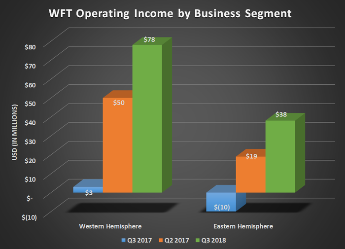 WFT operating income by business segment for Q3 2017, Q2 2018, and Q3 2018. Shows improvement in both segments.