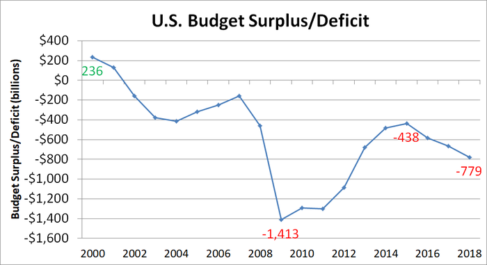 Graph of U.S. government budget deficit since 2000.