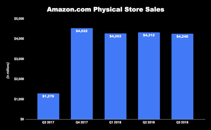 Chart of Amazon.com's quarterly physical store sales