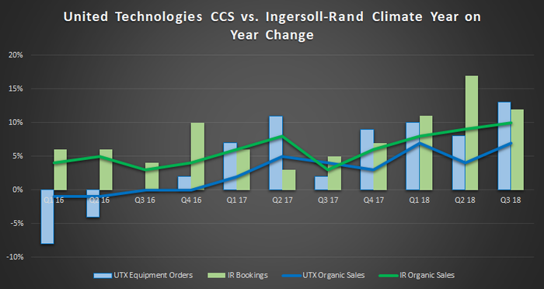 United Technologies vs. Ingersoll Rand