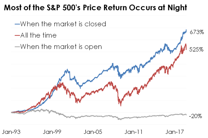 S&P 500 returns at when the market is open, closed, and all the time since 1993.