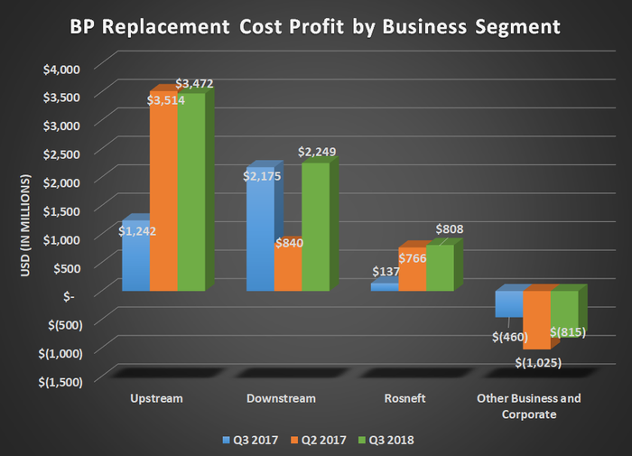 BP Replacement Cost Profit by business segment for Q3 2017, Q2 0218, and Q3 2018. Shows substantial year-over-year growth for upstream and Rosneft.