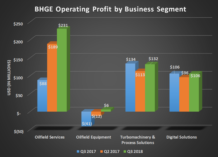 BHGE op. income by business segment for Q3 2017, Q2 2018, and Q3 2018. Shows improvement in all segments except digital solutions.