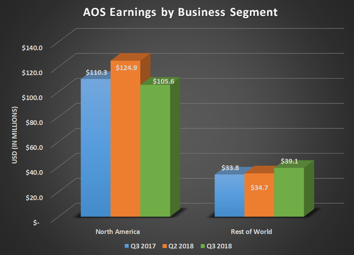AOS earnings by business segment for Q3 2017, Q2 2018, and Q3 2018. Shows decline in North America and slow growth in rest of world.