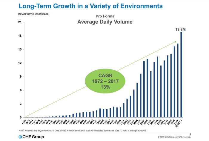 A chart showing CME Group's average daily trading volume rising at a 13% compounded annual rate growth rate to 18.8 million contracts in 2018