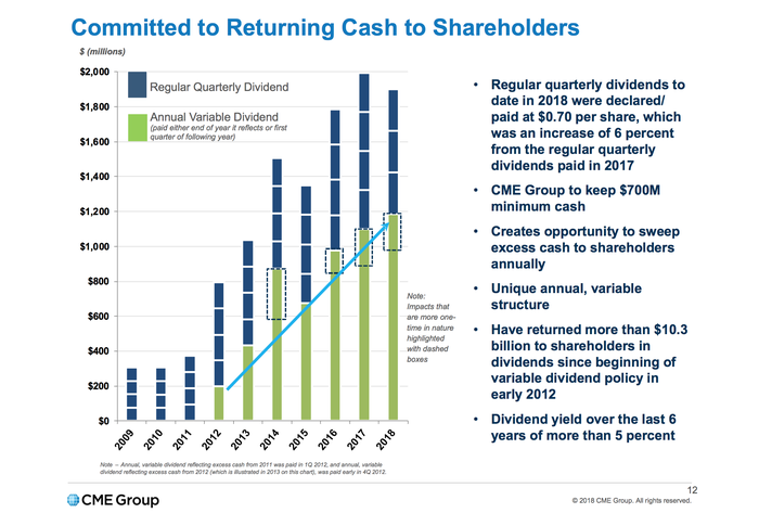 A chart showing the upward trajectory of CME Group's annual dividend payouts
