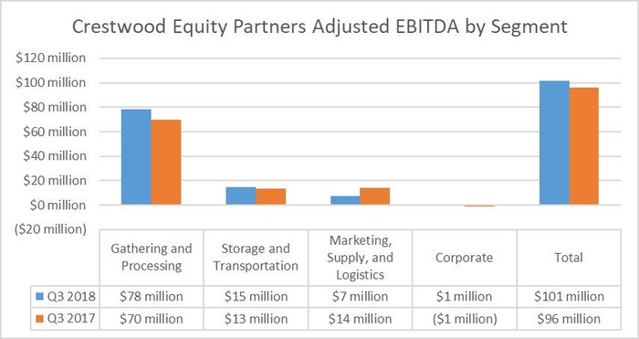 Crestwood Equity Partners' earnings by segment in the third quarter of 2018 and 2017.