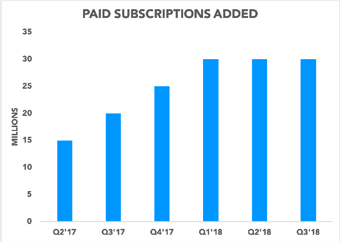Chart showing paid subscriptions added per quarter