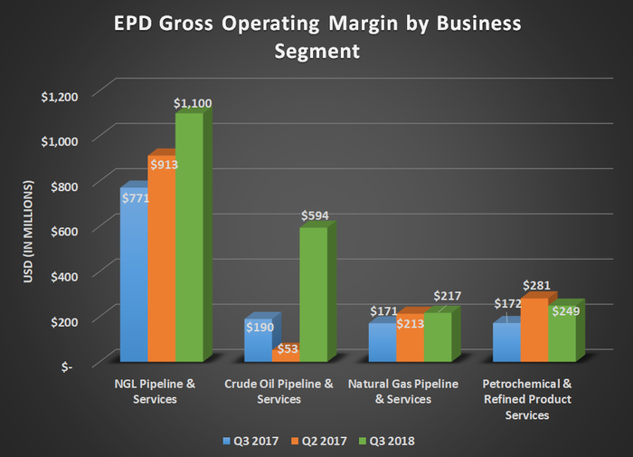 EPS Gross Operating margin by business segment for Q3 2017, Q2 2018, and Q3 2018. Shows large gains for NGL and crude oil businesses