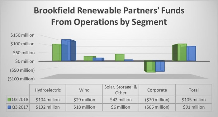 A chart showing Brookfield Renewable's earnings by segment in the third quarter of 2018 and 2017.