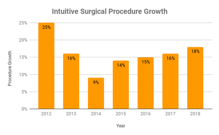 Chart of Intuitive Surgical procedure growth