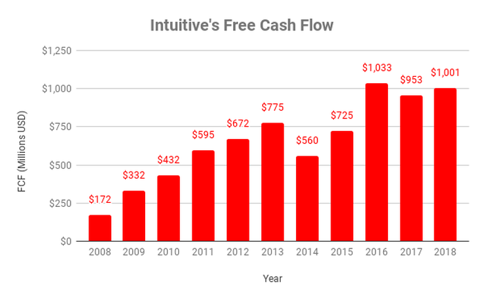 Chart of Intuitive's free cash flow