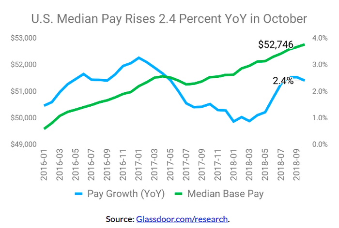 A chart shows median pay over multiple years.