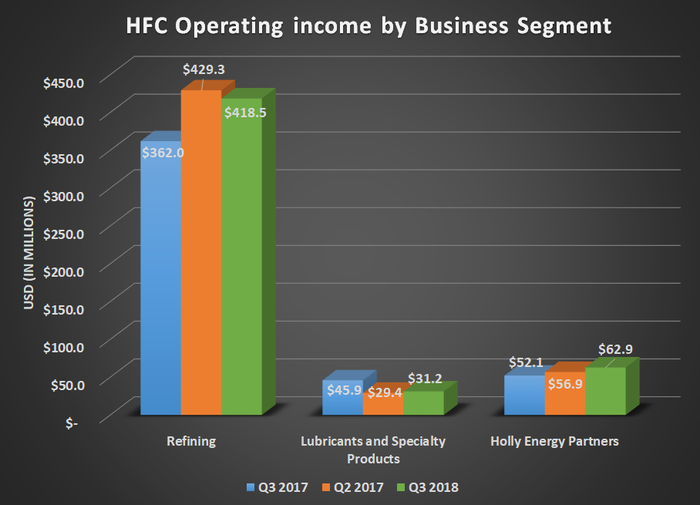 HFC operating income by business segment for Q3 2017, Q2 2018, and Q3 2018. Shows year-over-year gain for refining and Holly Energy Partners.