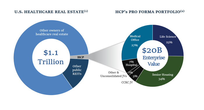 Graphic of overall healthcare real estate market and HCP's portfolio composition.