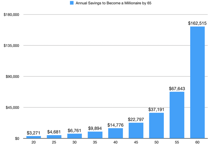 Chart showing annual savings needed to become a millionaire by 65