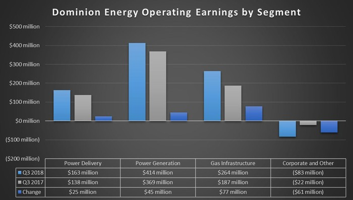 A chart showing Dominion Energy's earnings by source in the third quarter of 2018 and 2017.