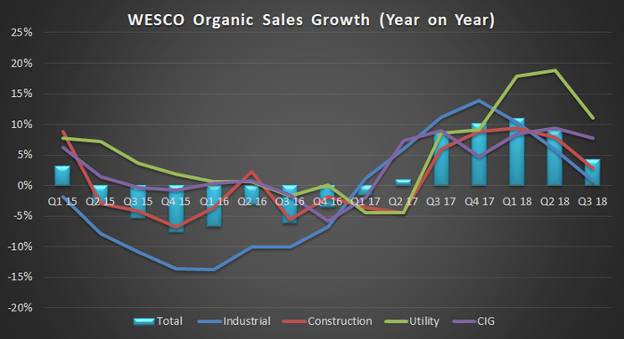 WESCO sales growth.