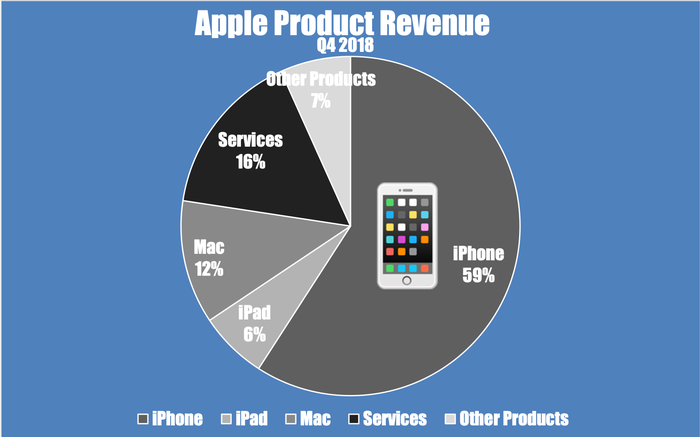 A pie chart showing Apple's fourth-quarter revenue by product segment.